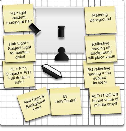 Hair light and backround light diagram - JerryCentral